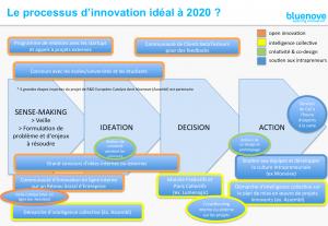 processus-inno-ideal-2020-_-bluenove-300x207