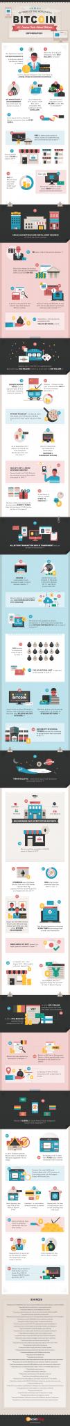 62 faits marquants à propos de Bitcoin