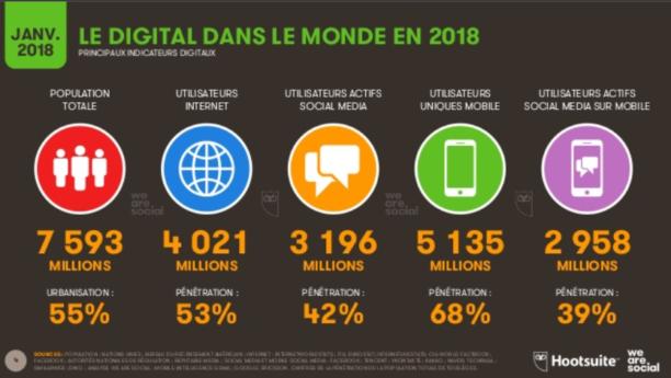 chiffres clés du digital