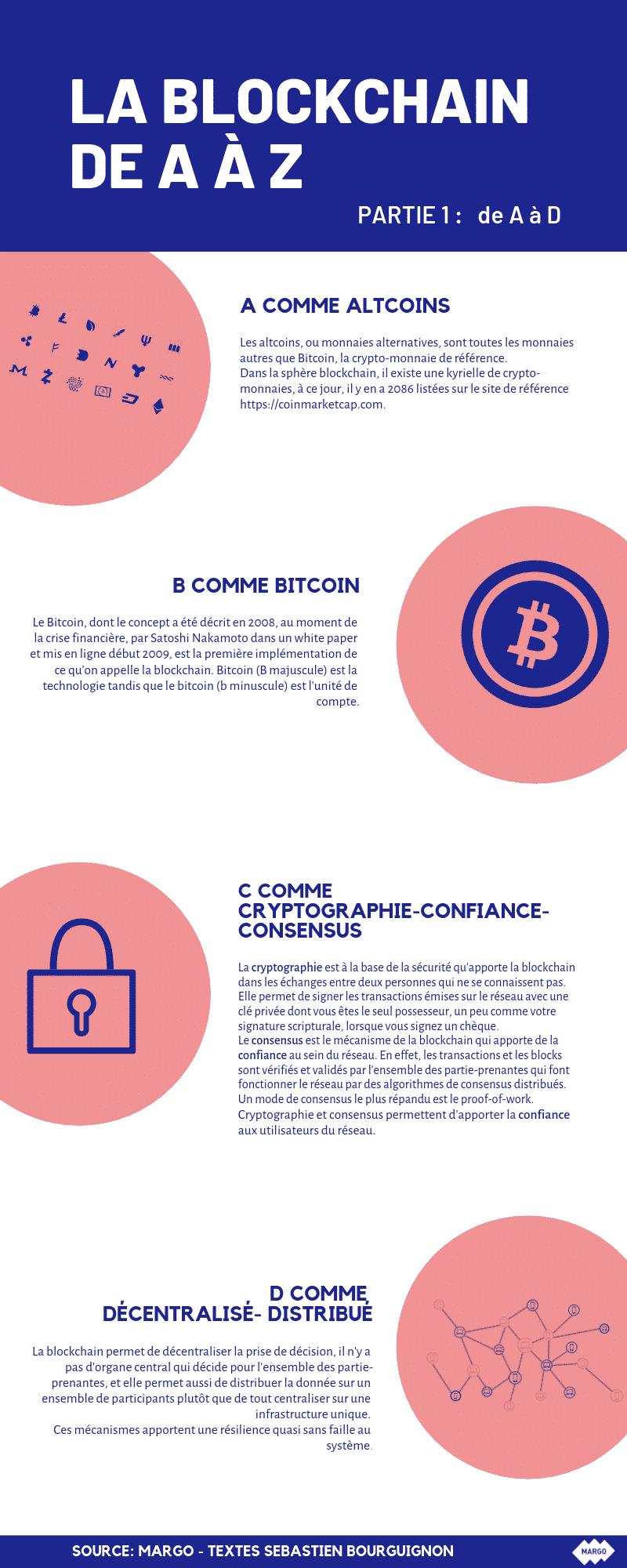blockchain de a à z (partie 1)