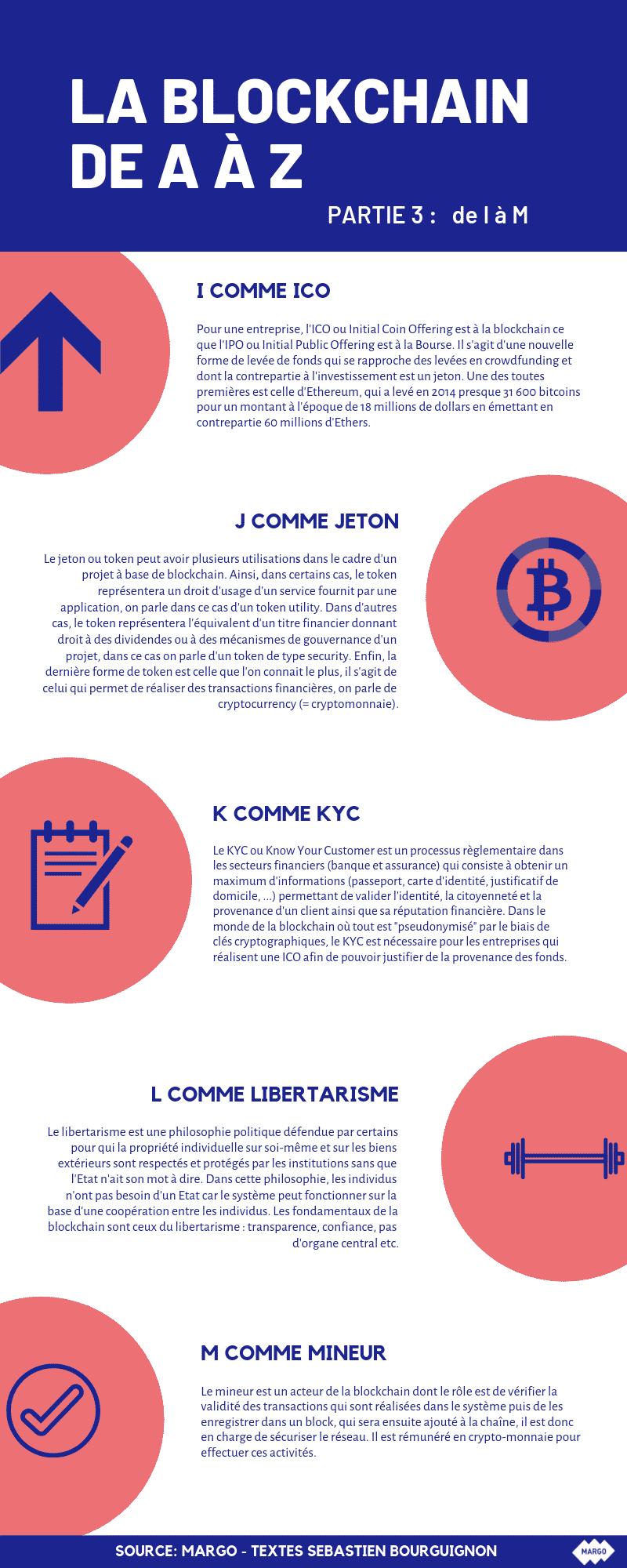 blockchain de a à z