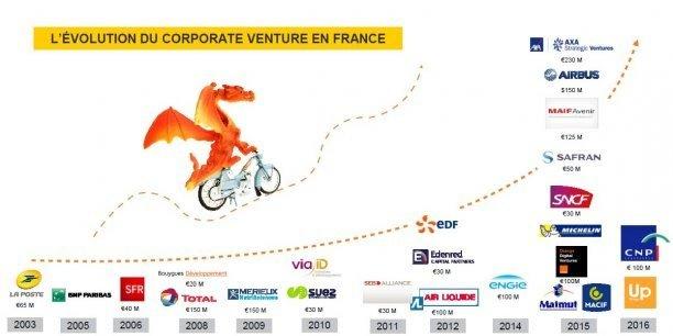 grands groupes financent, enfin, les startups